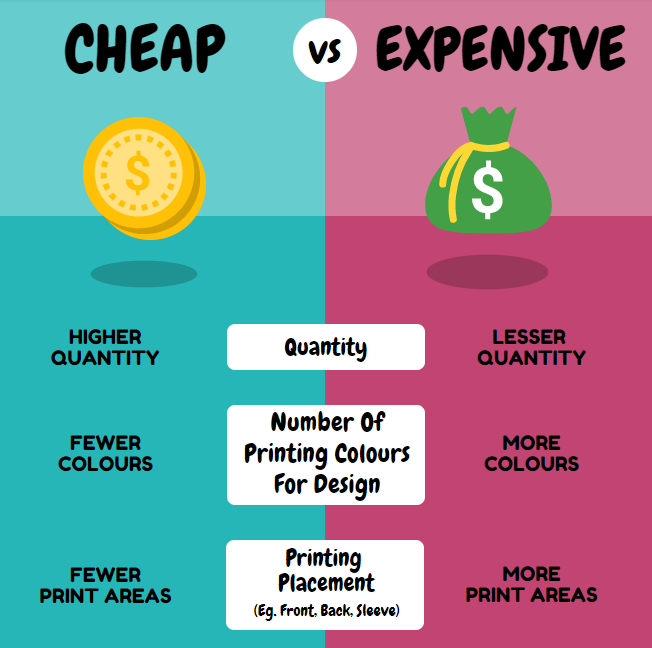Infograph on Cheap Vs Expensive summary